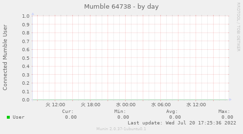 murmur_1-day