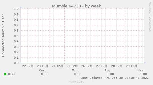 murmur_1-week
