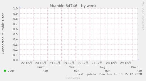 murmur_9-week